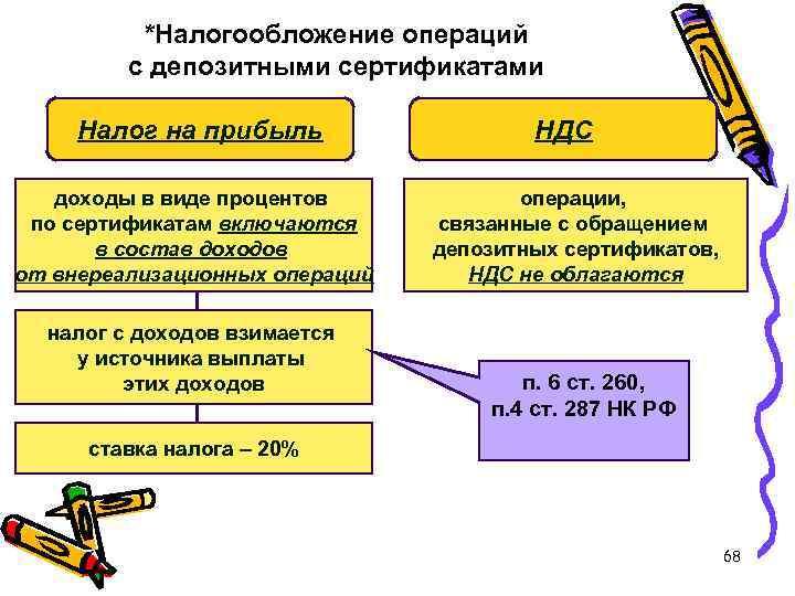 *Налогообложение операций с депозитными сертификатами Налог на прибыль доходы в виде процентов по сертификатам
