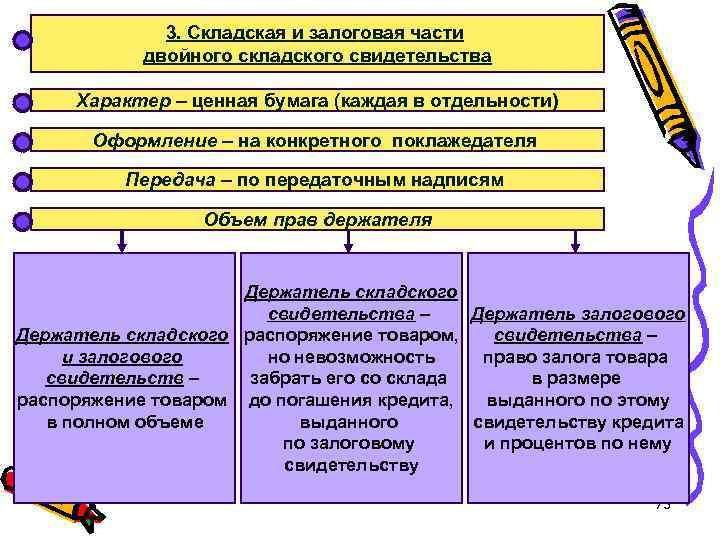3. Складская и залоговая части двойного складского свидетельства Характер – ценная бумага (каждая в