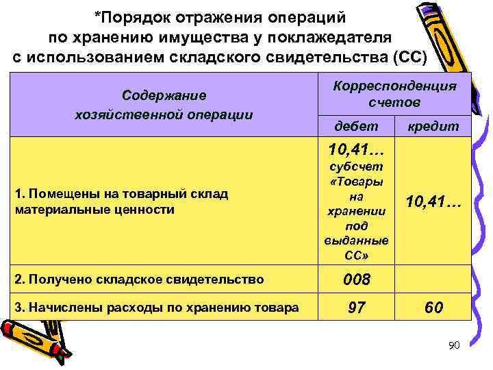 *Порядок отражения операций по хранению имущества у поклажедателя с использованием складского свидетельства (СС) Содержание