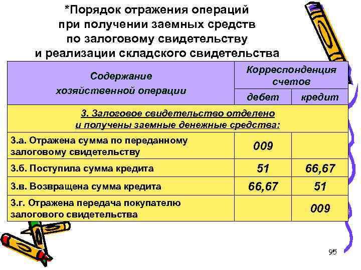 *Порядок отражения операций при получении заемных средств по залоговому свидетельству и реализации складского свидетельства