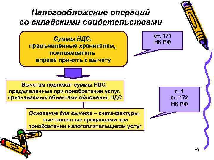 Налогообложение операций со складскими свидетельствами Суммы НДС, предъявленные хранителем, поклажедатель вправе принять к вычету