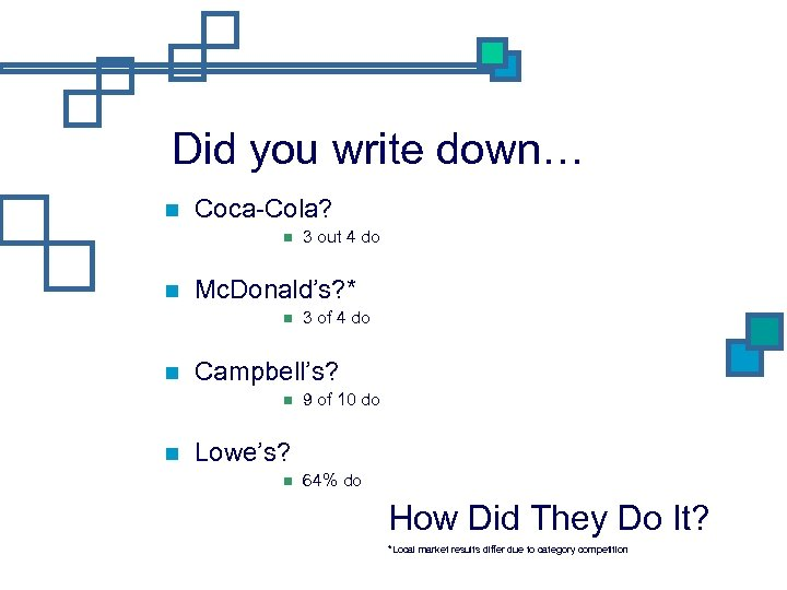 Did you write down… Coca-Cola? Mc. Donald's? * 3 of 4 do Campbell's? 3