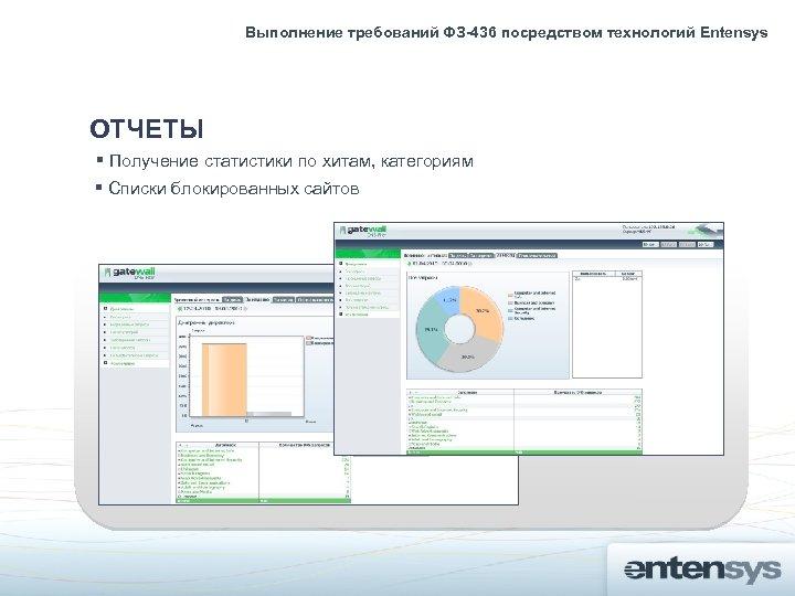 Выполнение требований ФЗ-436 посредством технологий Entensys ОТЧЕТЫ Получение статистики по хитам, категориям Списки блокированных