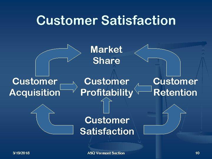 Customer Satisfaction Market Share Customer Acquisition Customer Profitability Customer Retention Customer Satisfaction 3/19/2018 ASQ