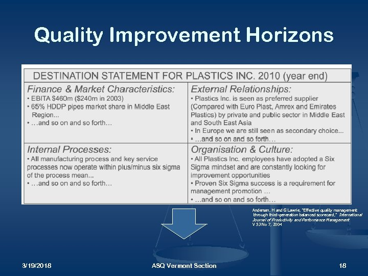 """Quality Improvement Horizons Andersen, H and G Lawrie, """"Effective quality management through third-generation balanced"""