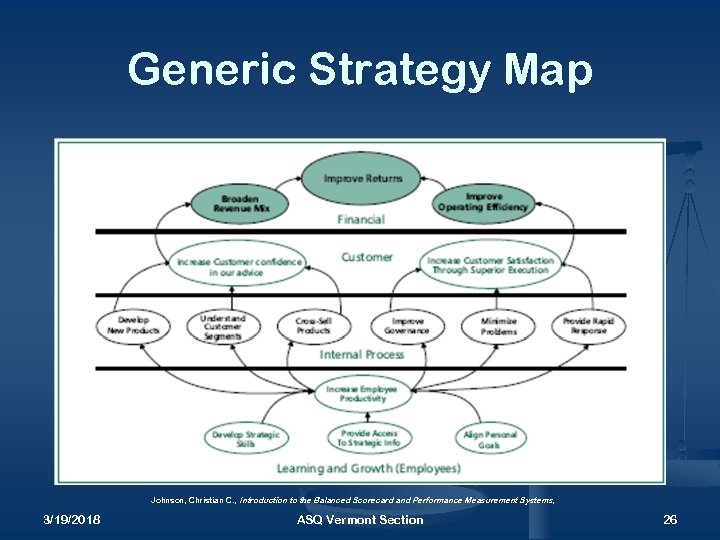 Generic Strategy Map Johnson, Christian C. , Introduction to the Balanced Scorecard and Performance