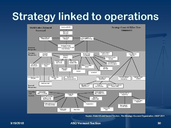 Strategy linked to operations Kaplan, Robert S and David P Norton, The Strategy Focused