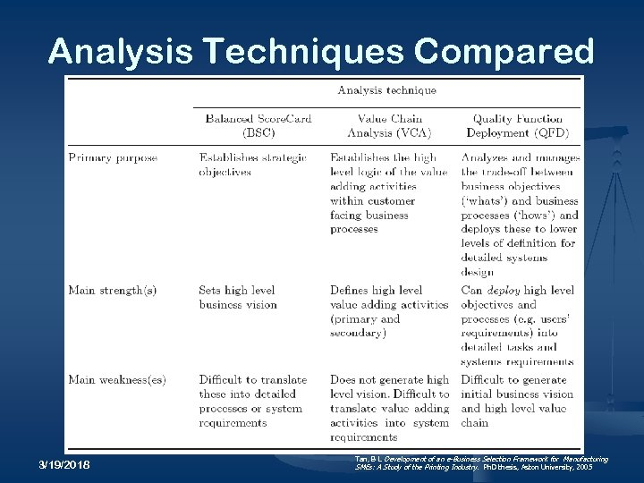 Analysis Techniques Compared 3/19/2018 Tan, B L Development of an e-Business Selection Framework for