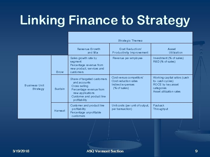 Linking Finance to Strategy Strategic Themes Revenue Growth and Mix Cost Reduction/ Productivity Improvement