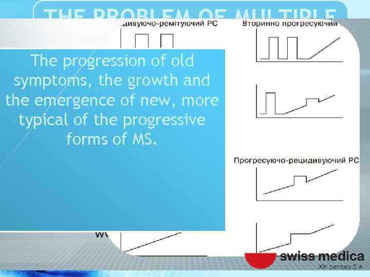 THE PROBLEM OF MULTIPLE SCLEROSIS The progression of old symptoms, the growth and the