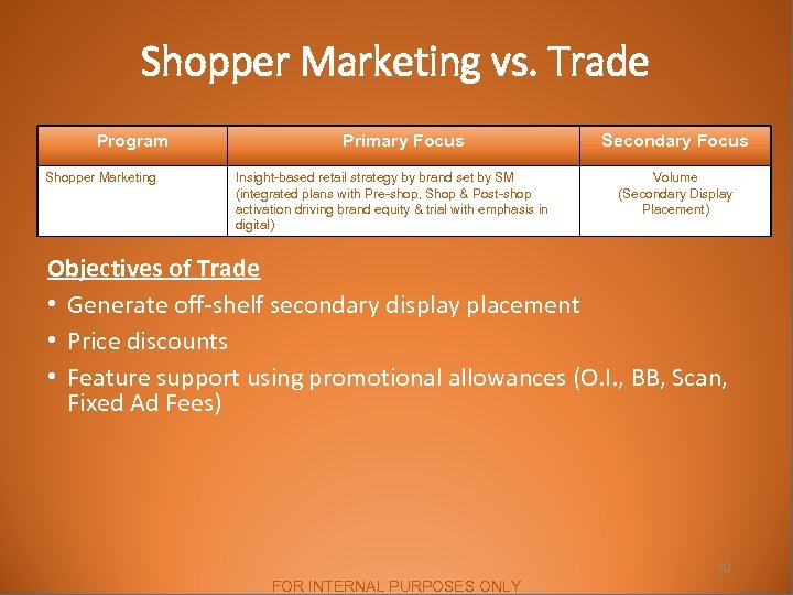 Shopper Marketing vs. Trade Program Shopper Marketing Primary Focus Insight-based retail strategy by brand