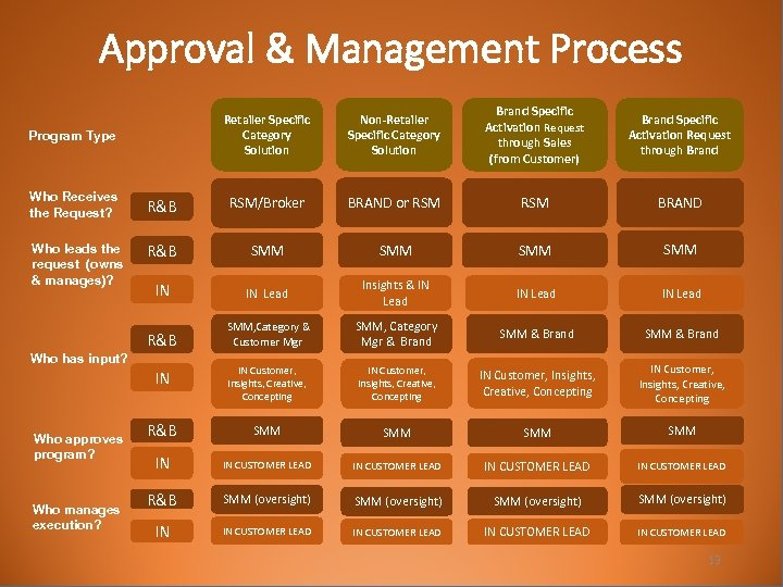Approval & Management Process Retailer Specific Category Solution Program Type Non-Retailer Specific Category Solution