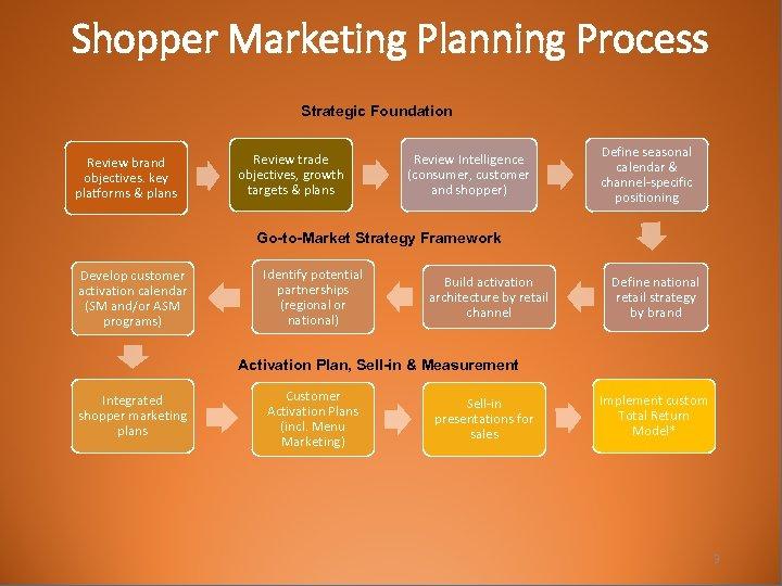 Shopper Marketing Planning Process Strategic Foundation Review brand objectives. key platforms & plans Review