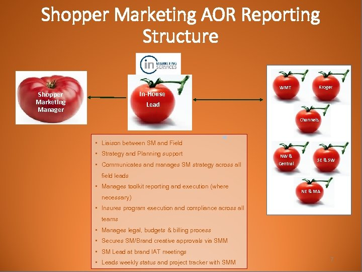 Shopper Marketing AOR Reporting Structure In-House Lead Shopper Marketing Manager Kroger WMT Channels •