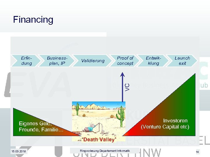 Financing Businessplan, IP Validierung Proof of concept Entwikklung Launch exit VC Erfindung Investoren (Venture