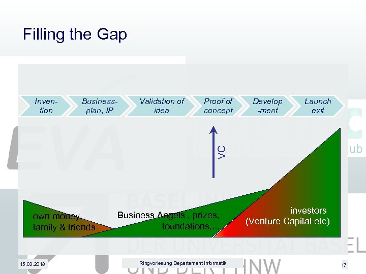 Filling the Gap Businessplan, IP Validation of idea Proof of concept Develop -ment Launch