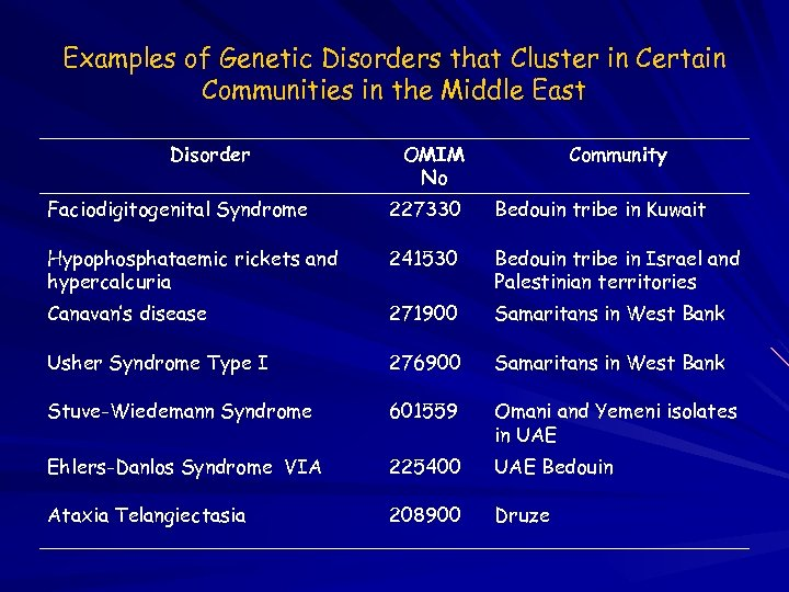 Examples of Genetic Disorders that Cluster in Certain Communities in the Middle East Disorder