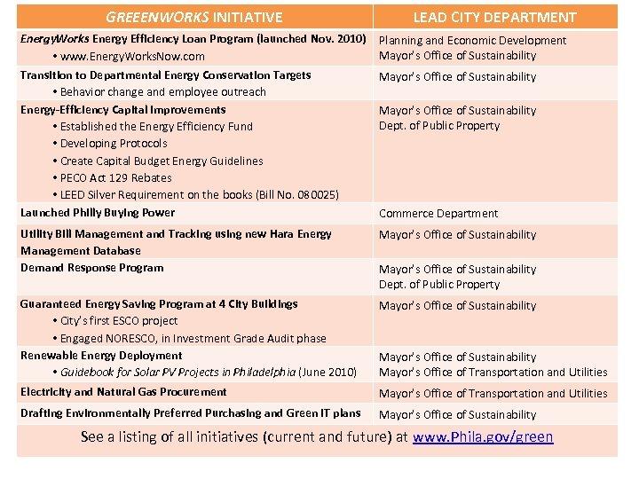 GREEENWORKS INITIATIVE LEAD CITY DEPARTMENT Energy. Works Energy Efficiency Loan Program (launched Nov. 2010)
