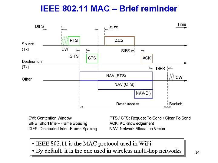 IEEE 802. 11 MAC – Brief reminder • IEEE 802. 11 is the MAC