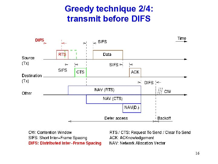 Greedy technique 2/4: transmit before DIFS 16