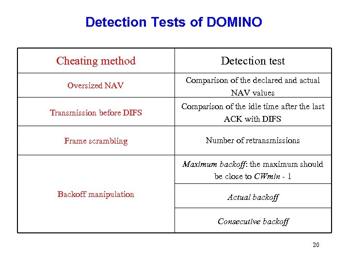 Detection Tests of DOMINO Cheating method Detection test Oversized NAV Comparison of the declared