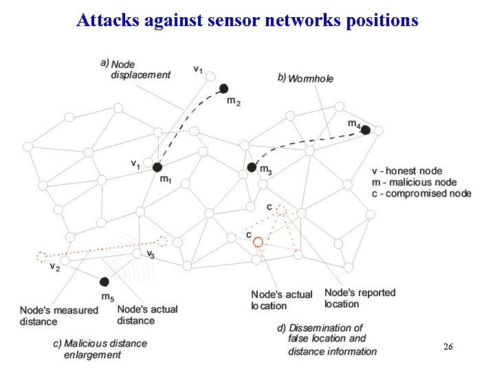 Attacks against sensor networks positions 26
