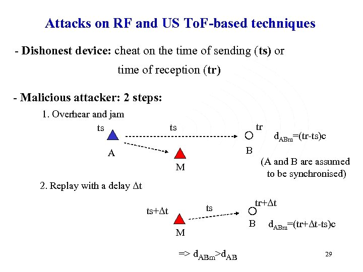 Attacks on RF and US To. F-based techniques - Dishonest device: cheat on the