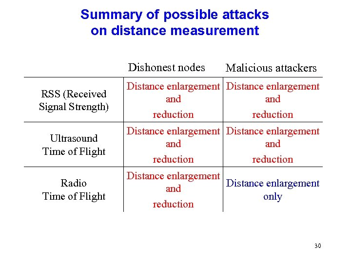 Summary of possible attacks on distance measurement Dishonest nodes Malicious attackers RSS (Received Signal