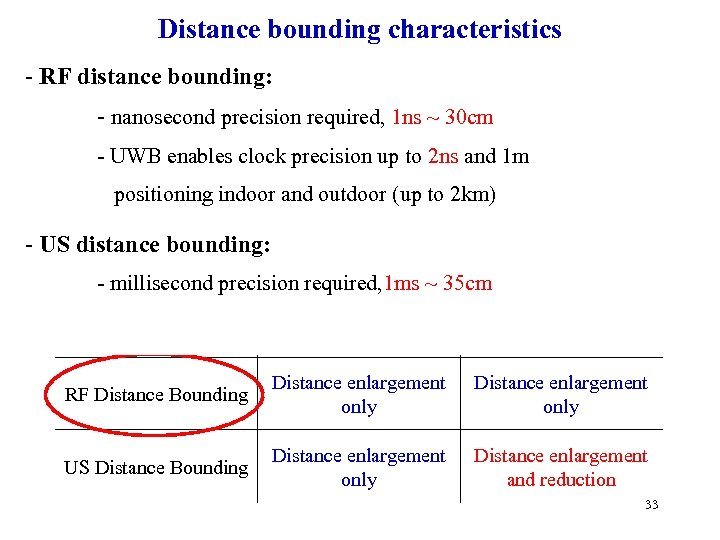 Distance bounding characteristics - RF distance bounding: Dishonest nodes Malicious attackers - nanosecond precision