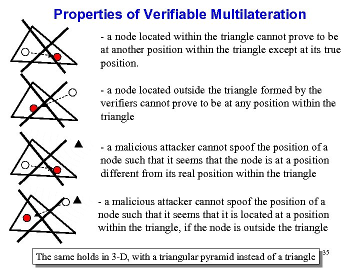 Properties of Verifiable Multilateration - a node located within the triangle cannot prove to