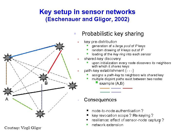 Key setup in sensor networks (Eschenauer and Gligor, 2002) § Probabilistic key sharing §