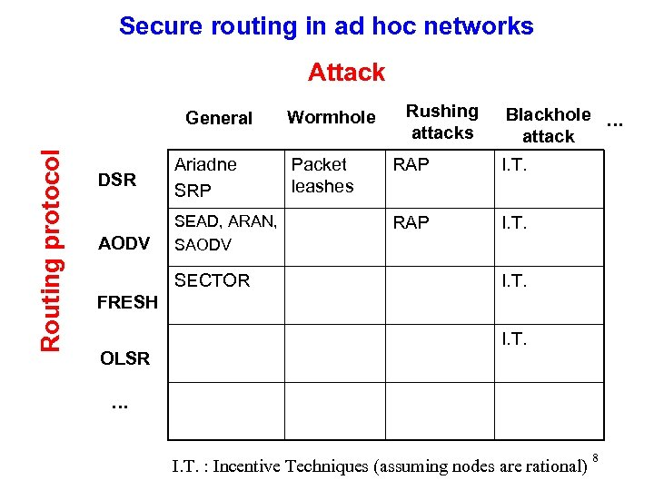 Secure routing in ad hoc networks Attack Routing protocol General DSR AODV Ariadne SRP