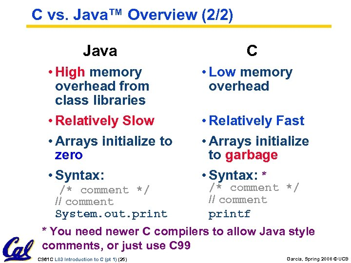 C vs. Java™ Overview (2/2) Java • High memory overhead from class libraries •
