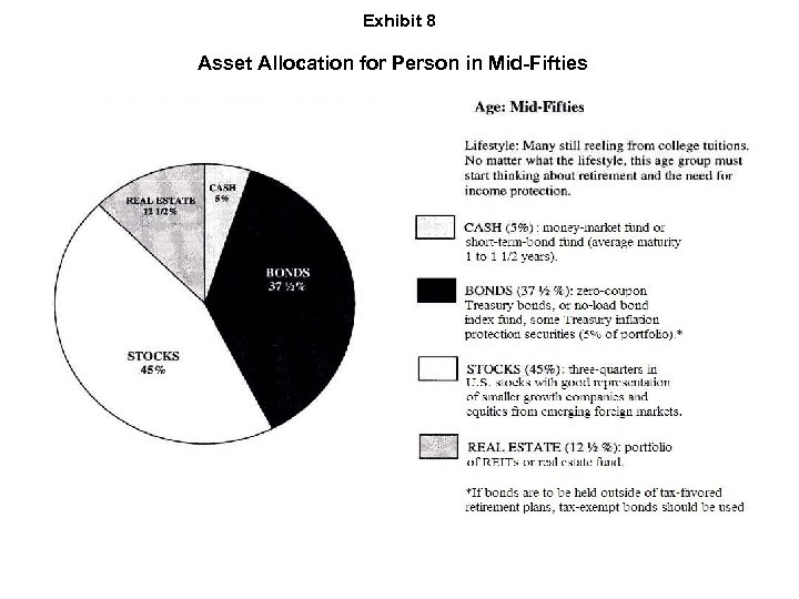 Exhibit 8 Asset Allocation for Person in Mid-Fifties