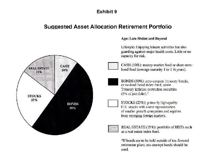 Exhibit 9 Suggested Asset Allocation Retirement Portfolio