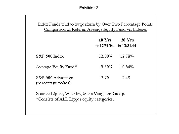 Exhibit 12 Index Funds tend to outperform by Over Two Percentage Points Comparison of