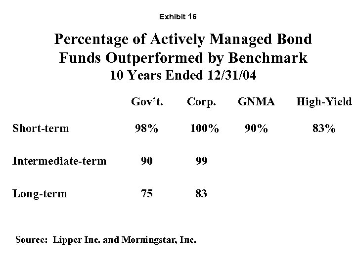 Exhibit 16 Percentage of Actively Managed Bond Funds Outperformed by Benchmark 10 Years Ended