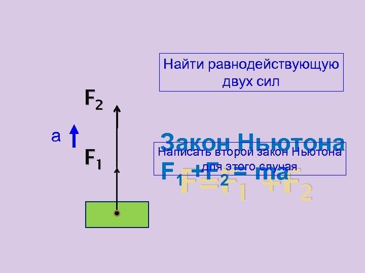 F 2 а F 1 Найти равнодействующую двух сил Закон Ньютона F 1 +F