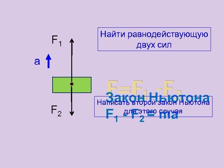 F 1 Найти равнодействующую двух сил а F 2 F=F 1 Ньютона -F 2