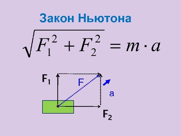 Закон Ньютона F 1 F а F 2