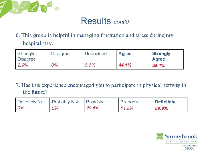 Results cont'd 6. This group is helpful in managing frustration and stress during my
