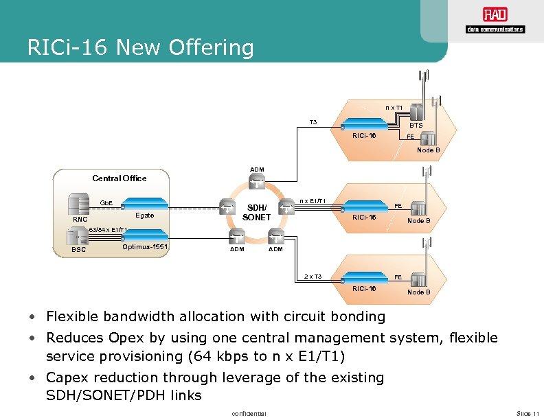 RICi-16 New Offering n x T 1 T 3 BTS RICi-16 FE Node B