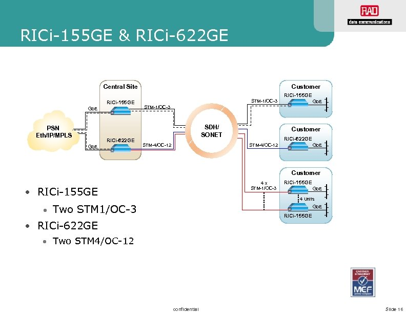 RICi-155 GE & RICi-622 GE Central Site Customer RICi-155 GE Gb. E PSN Eth/IP/MPLS