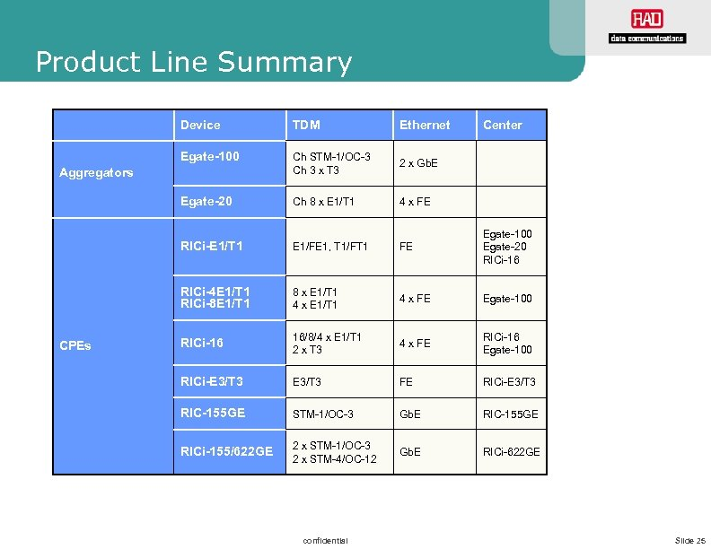 Product Line Summary Device TDM Ethernet Egate-100 Ch STM-1/OC-3 Ch 3 x T 3