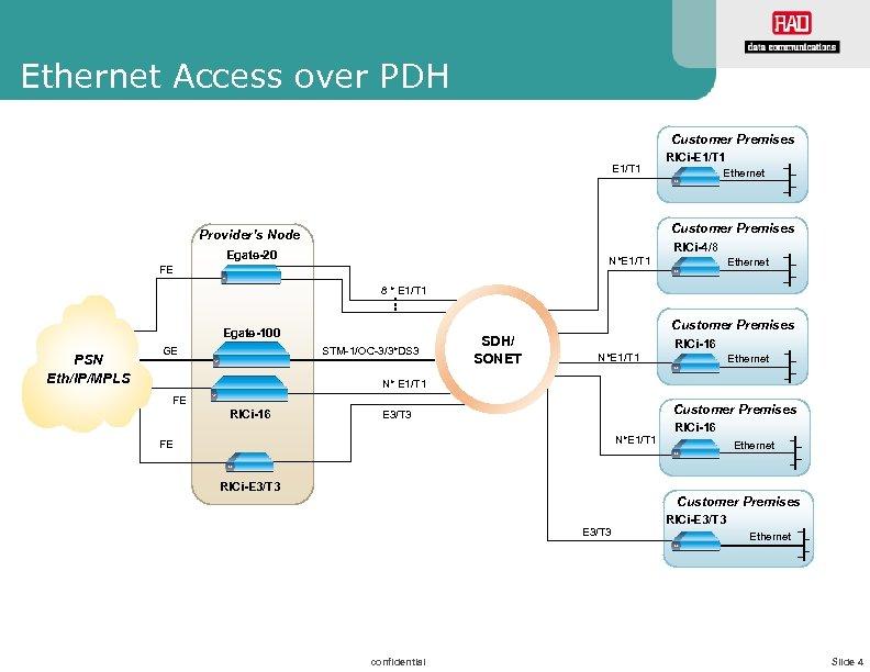 Ethernet Access over PDH Customer Premises E 1/T 1 RICi-E 1/T 1 Ethernet Customer