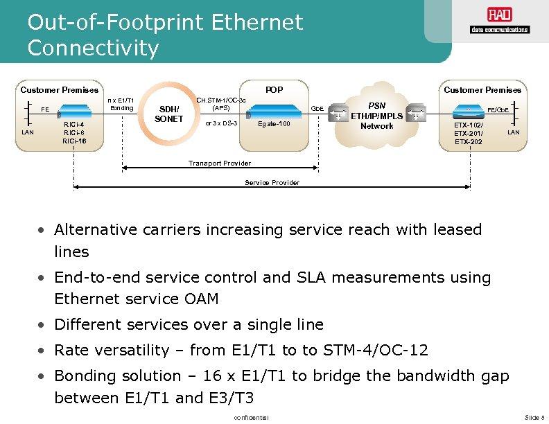 Out-of-Footprint Ethernet Connectivity POP Customer Premises n x E 1/T 1 Bonding FE LAN