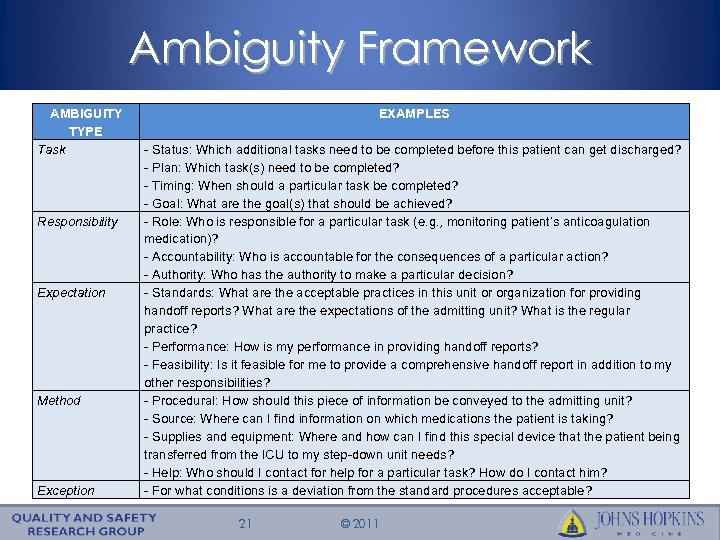 Ambiguity Framework AMBIGUITY TYPE Task Responsibility Expectation Method Exception EXAMPLES - Status: Which additional