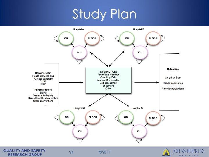 Study Plan 24 © 2011