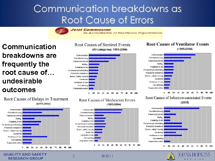 Communication breakdowns as Root Cause of Errors Communication breakdowns are frequently the root cause