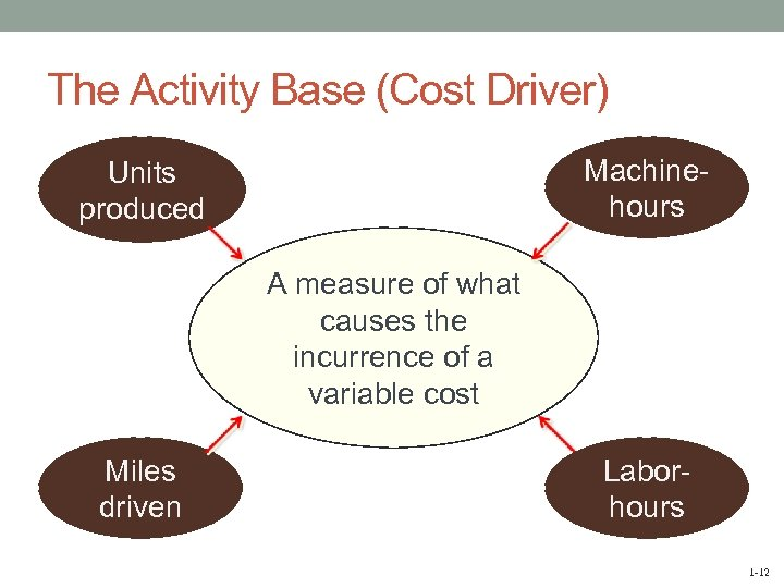 The Activity Base (Cost Driver) Machinehours Units produced A measure of what causes the